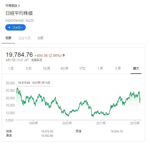 【株式投資】日本株の長期投資はおすすめできない理由