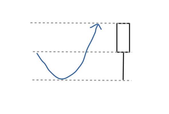 【超重要】株式投資のテクニカル分析~ローソク足の見かた【初心者向け】